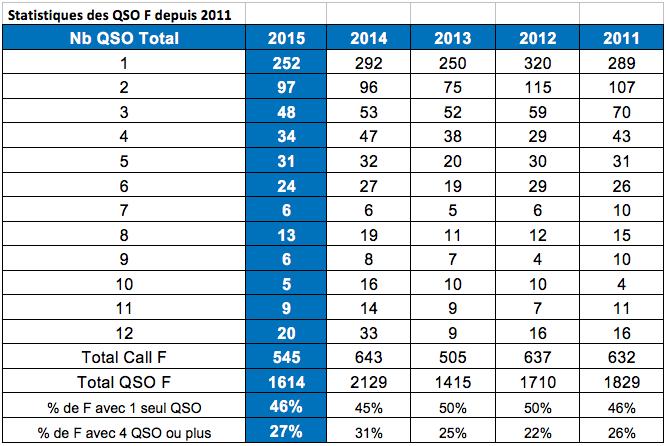 Statistiques_2015